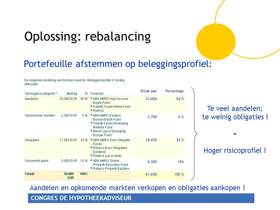 Oplossing: rebalancing