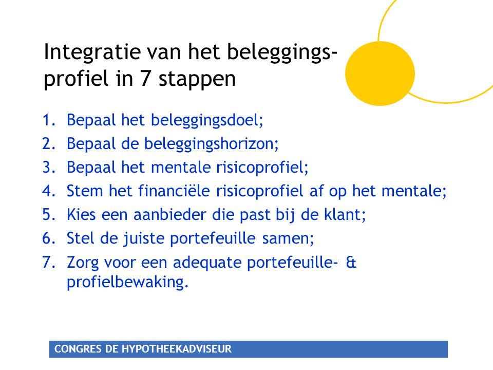 Integratie van het beleggings- profiel in 7 stappen