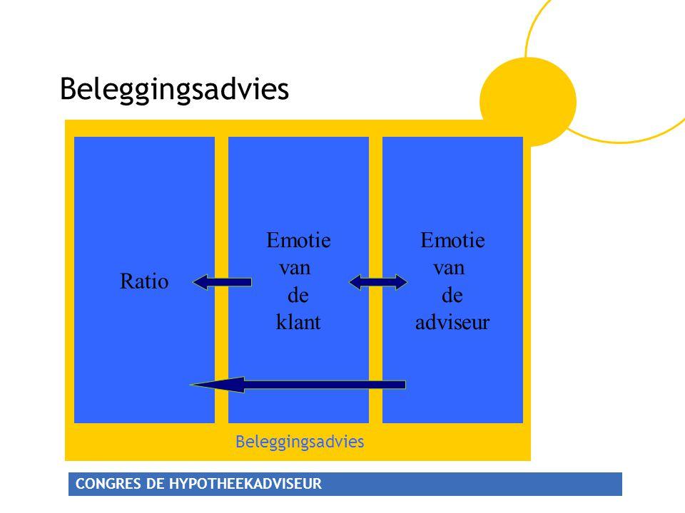 Beleggingsadvies Ratio Emotie van de klant Emotie van de adviseur