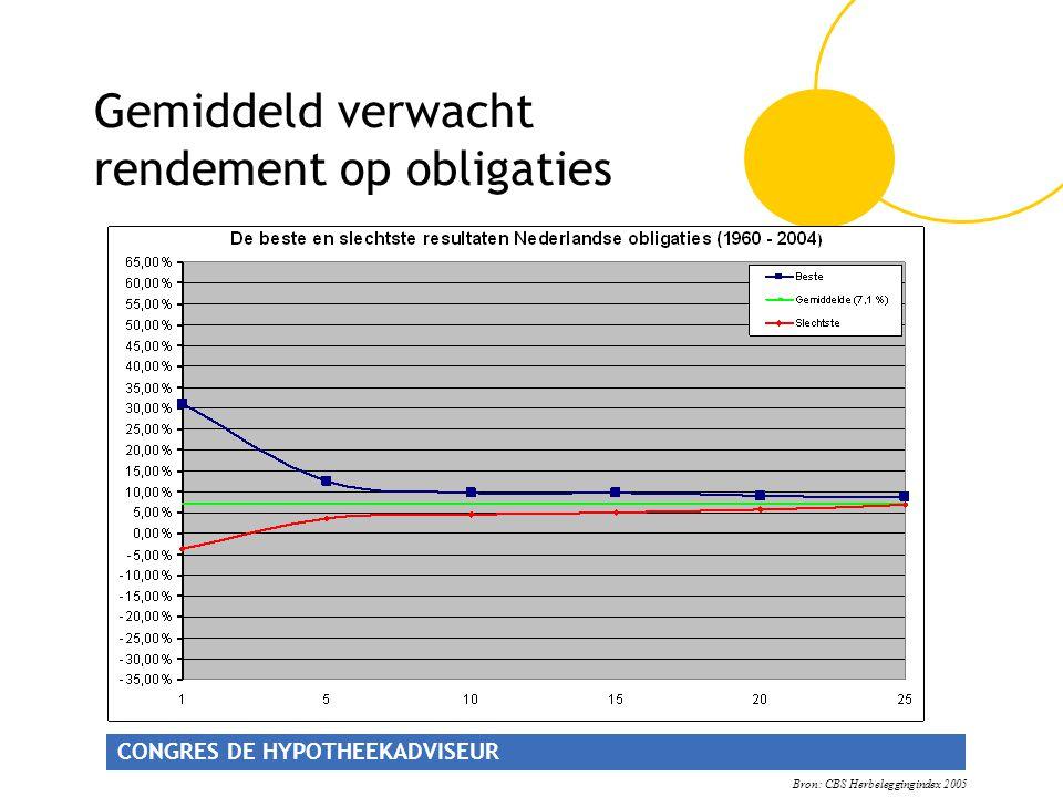 Gemiddeld verwacht rendement op obligaties