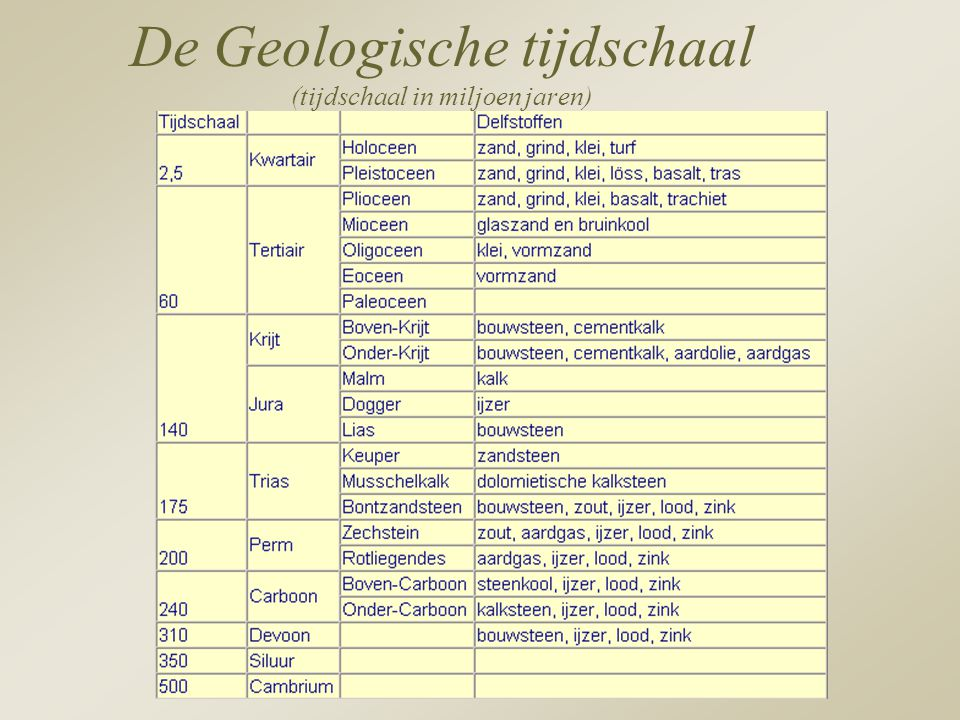 De Geologische tijdschaal (tijdschaal in miljoen jaren)