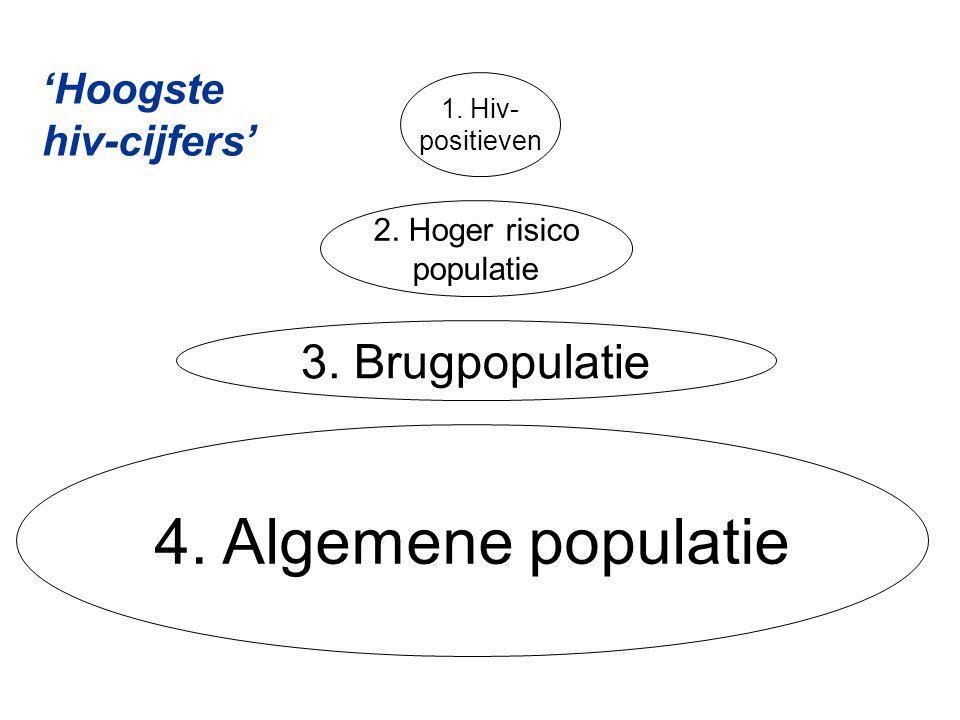 4. Algemene populatie 3. Brugpopulatie 'Hoogste hiv-cijfers'