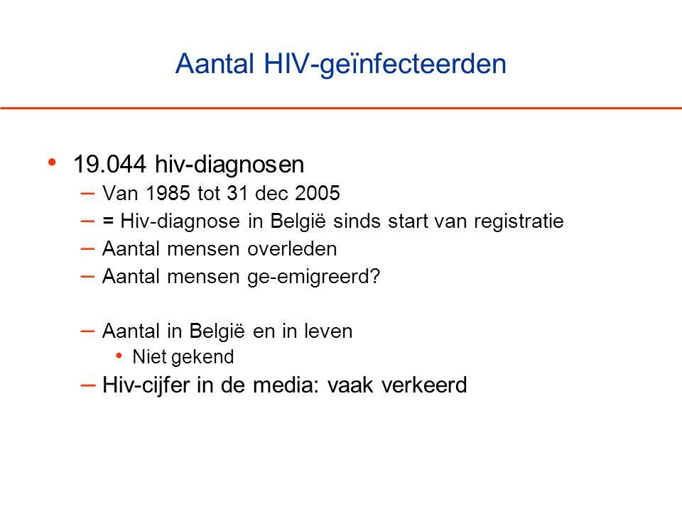 Aantal HIV-geïnfecteerden