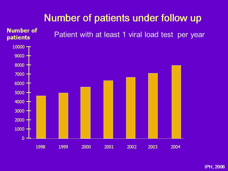 Patient with at least 1 viral load test per year