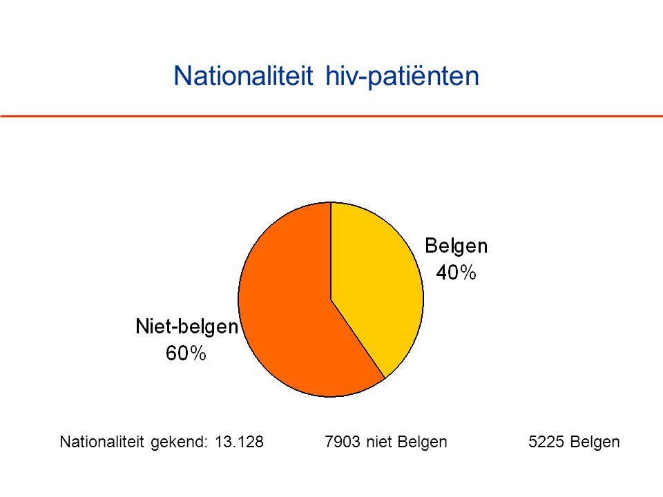 Nationaliteit hiv-patiënten