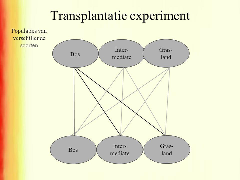 Transplantatie experiment