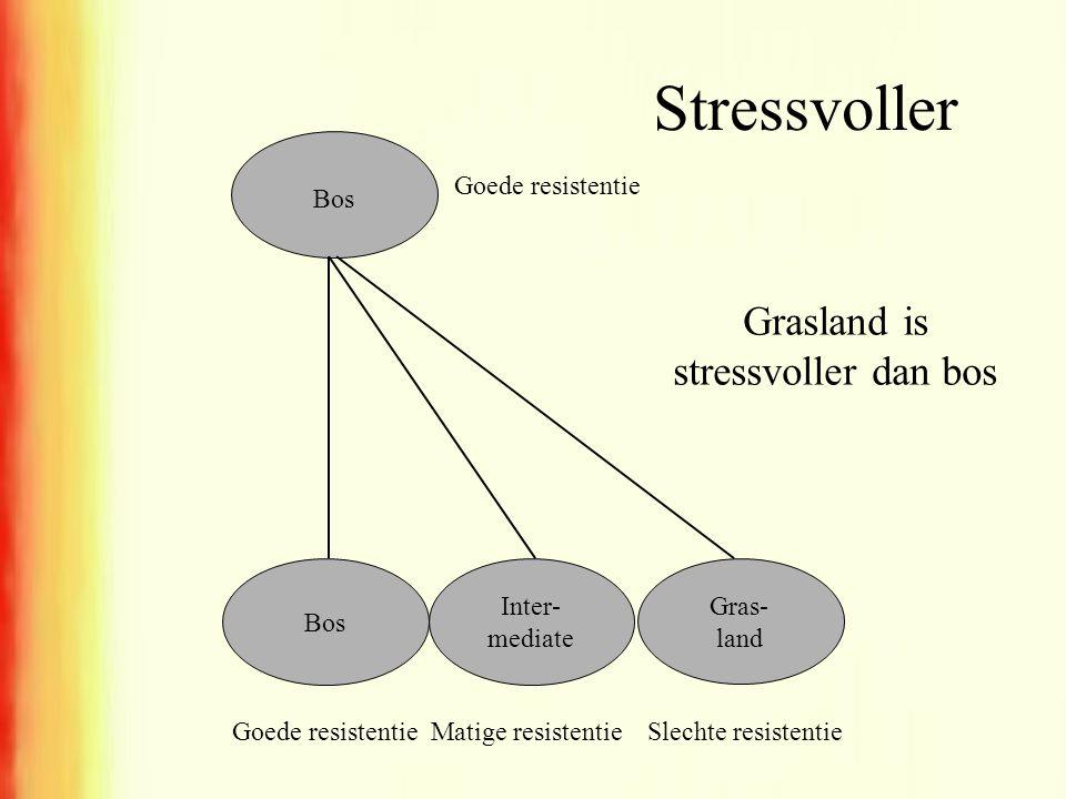 Grasland is stressvoller dan bos
