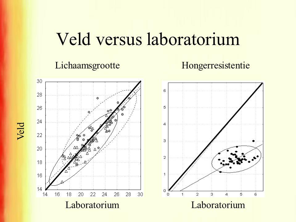 Veld versus laboratorium