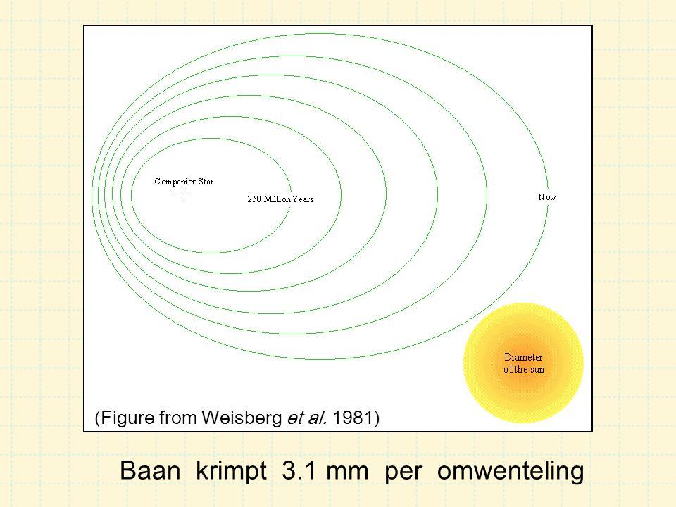 Baan krimpt 3.1 mm per omwenteling