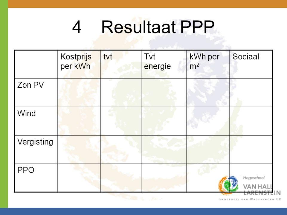 4 Resultaat PPP Kostprijs per kWh tvt Tvt energie kWh per m2 Sociaal