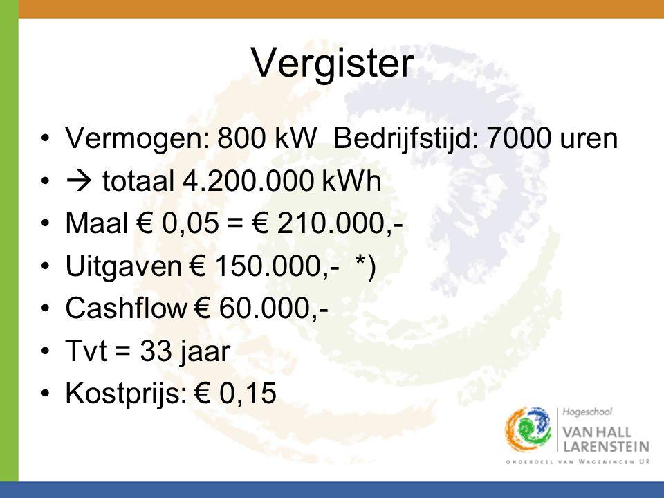 Vergister Vermogen: 800 kW Bedrijfstijd: 7000 uren