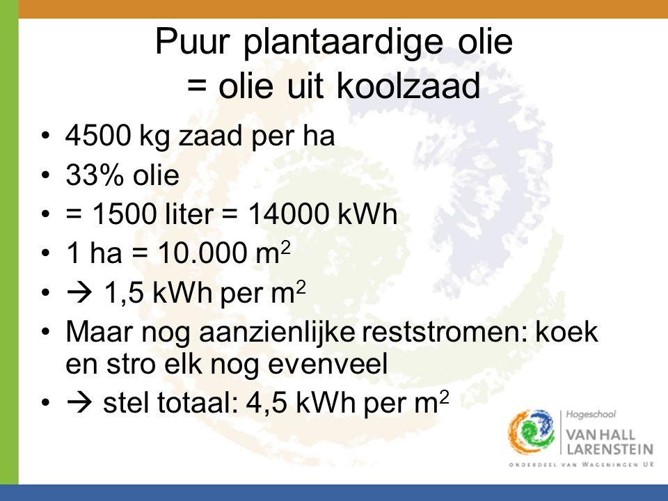 Puur plantaardige olie = olie uit koolzaad