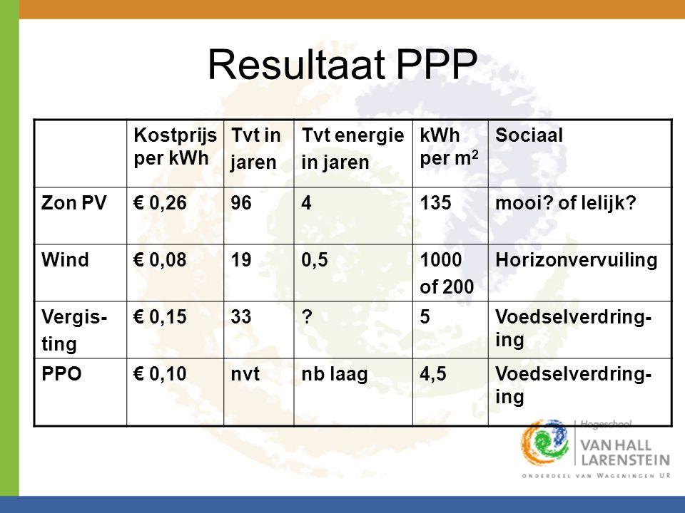 Resultaat PPP Kostprijs per kWh Tvt in jaren Tvt energie in jaren