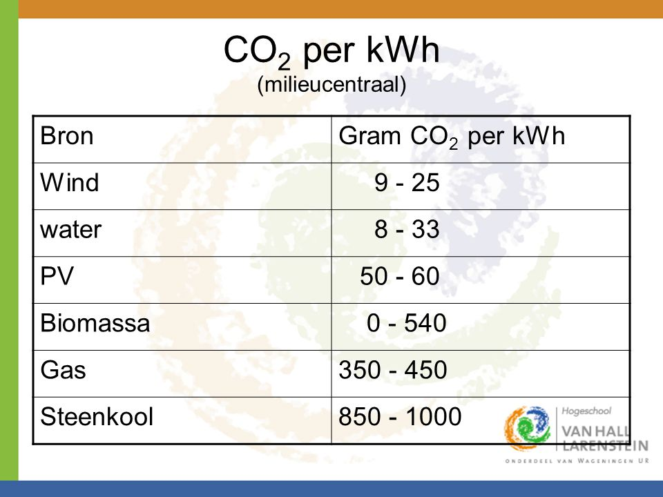 CO2 per kWh (milieucentraal)
