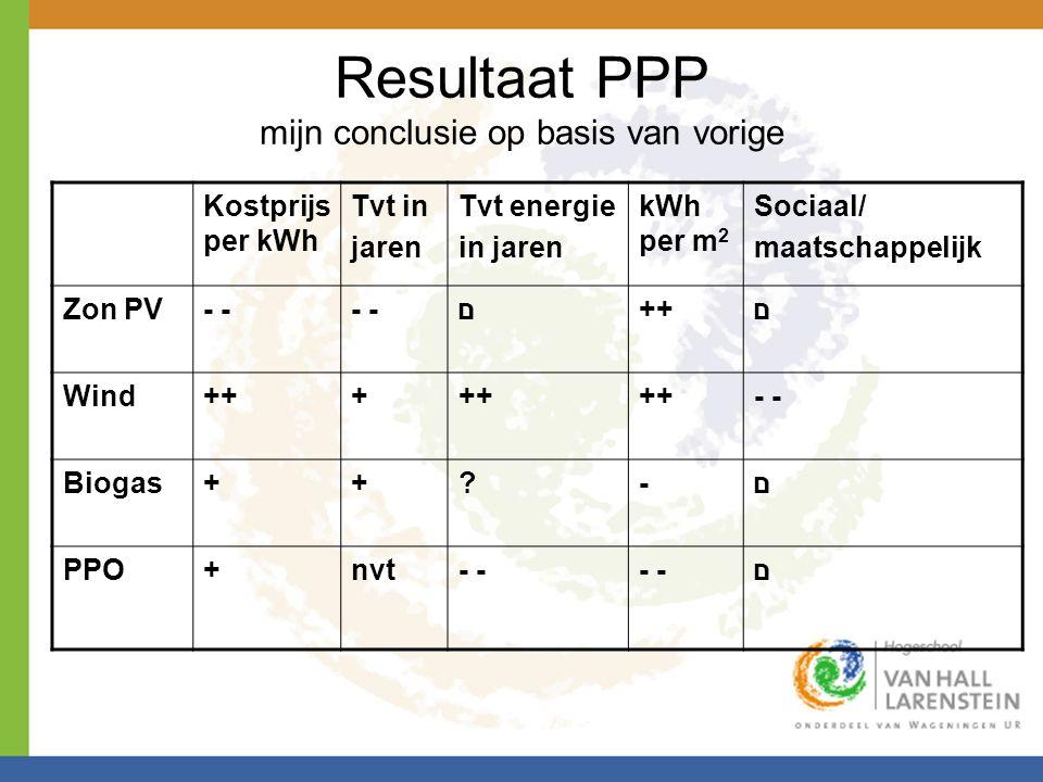Resultaat PPP mijn conclusie op basis van vorige