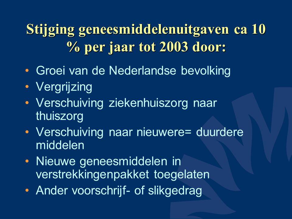 Stijging geneesmiddelenuitgaven ca 10 % per jaar tot 2003 door:
