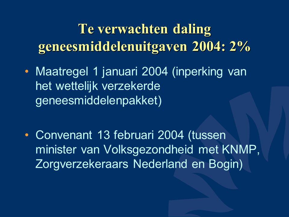 Te verwachten daling geneesmiddelenuitgaven 2004: 2%