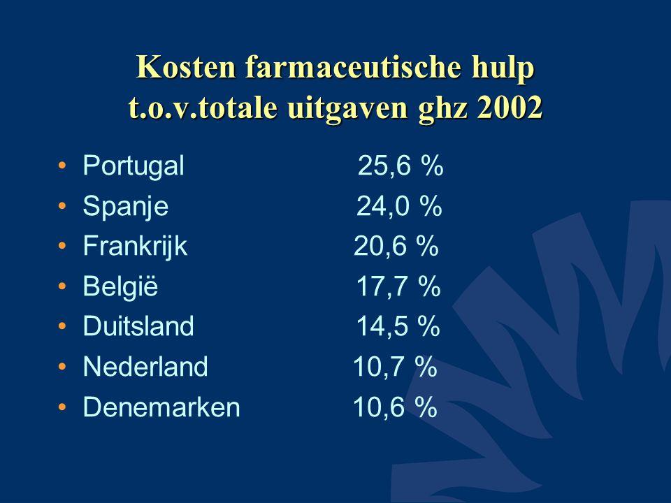 Kosten farmaceutische hulp t.o.v.totale uitgaven ghz 2002