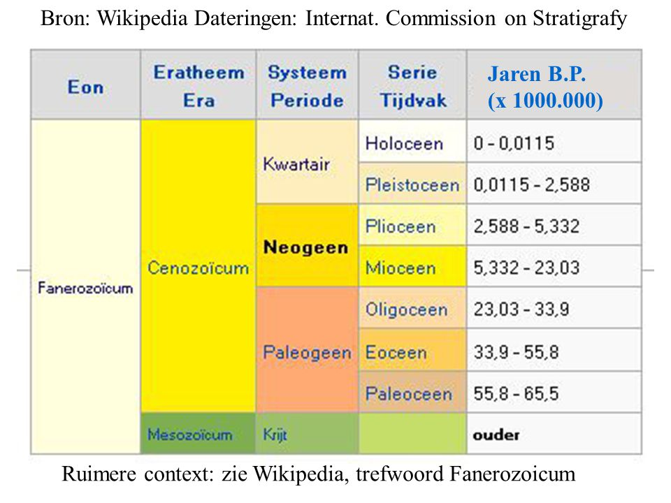 Bron: Wikipedia Dateringen: Internat. Commission on Stratigrafy
