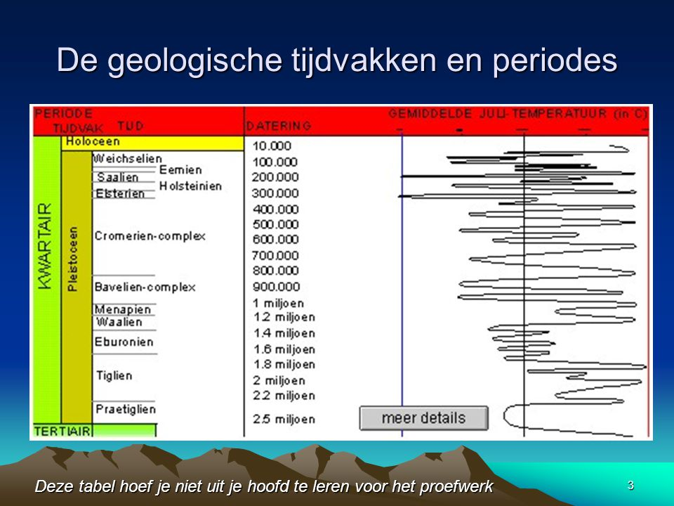 De geologische tijdvakken en periodes