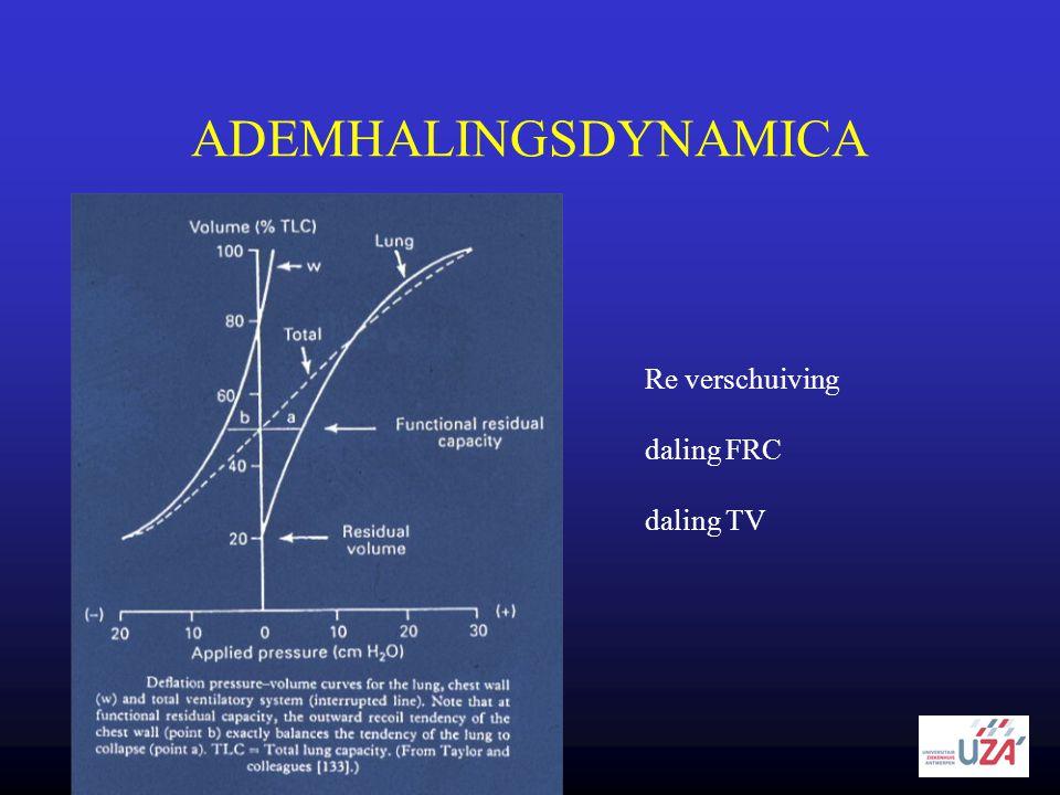ADEMHALINGSDYNAMICA Re verschuiving daling FRC daling TV