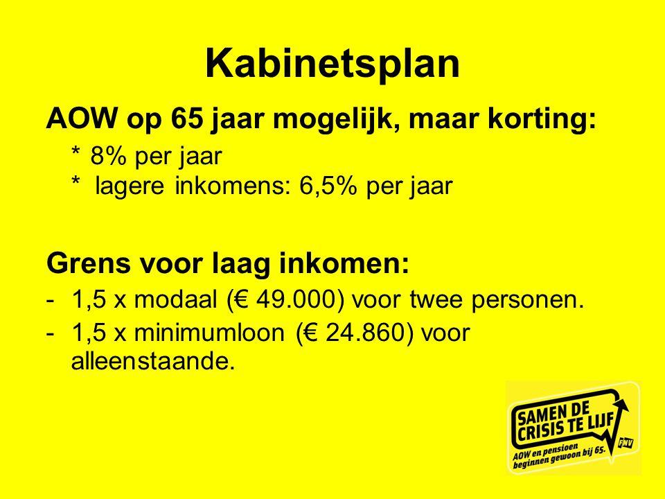 Kabinetsplan AOW op 65 jaar mogelijk, maar korting: * 8% per jaar * lagere inkomens: 6,5% per jaar.
