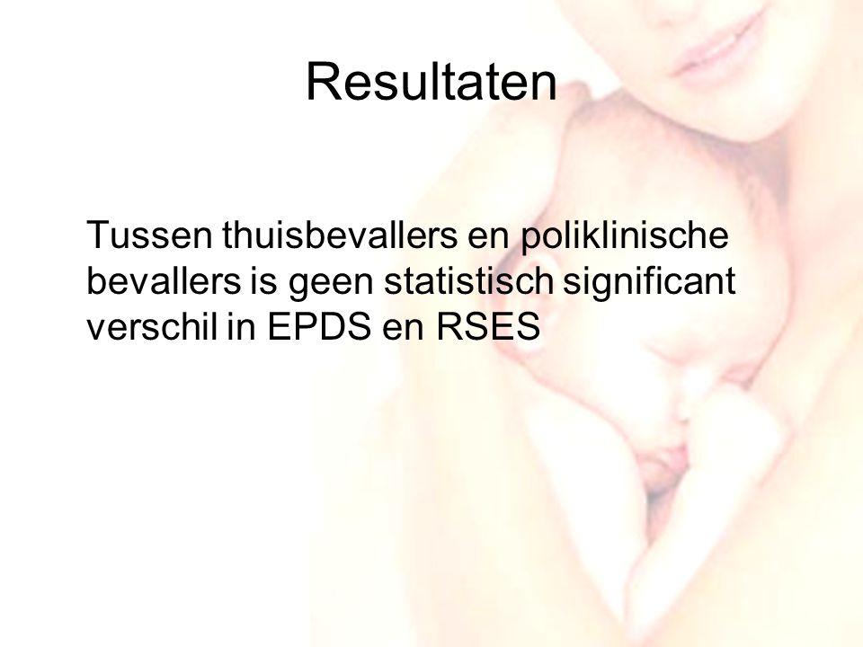 Resultaten Tussen thuisbevallers en poliklinische bevallers is geen statistisch significant verschil in EPDS en RSES.