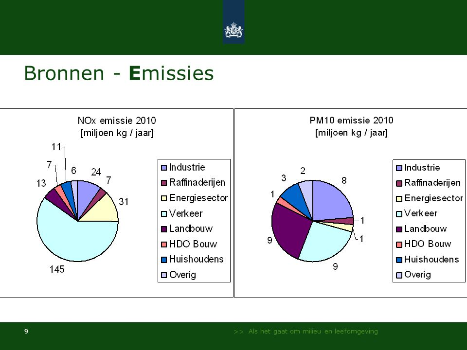 Bronnen - Emissies Uit PBL-rapport