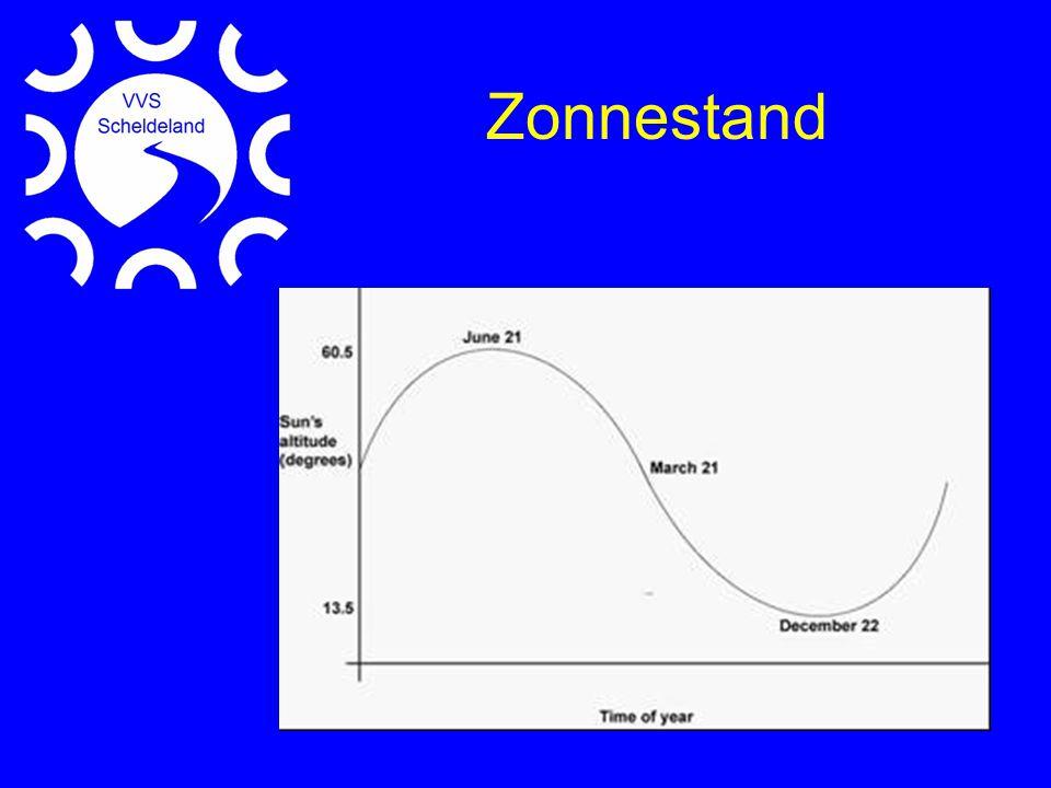 Zonnestand Zon komt in maart in het lentepunt te staan en in de periode van de equinoxen hebben we de steilste curve in de dag/nacht curve.