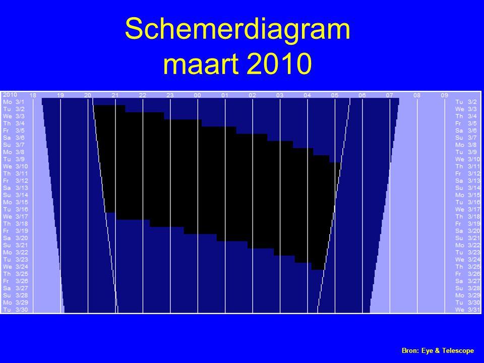 Schemerdiagram maart 2010 Bron: Eye & Telescope
