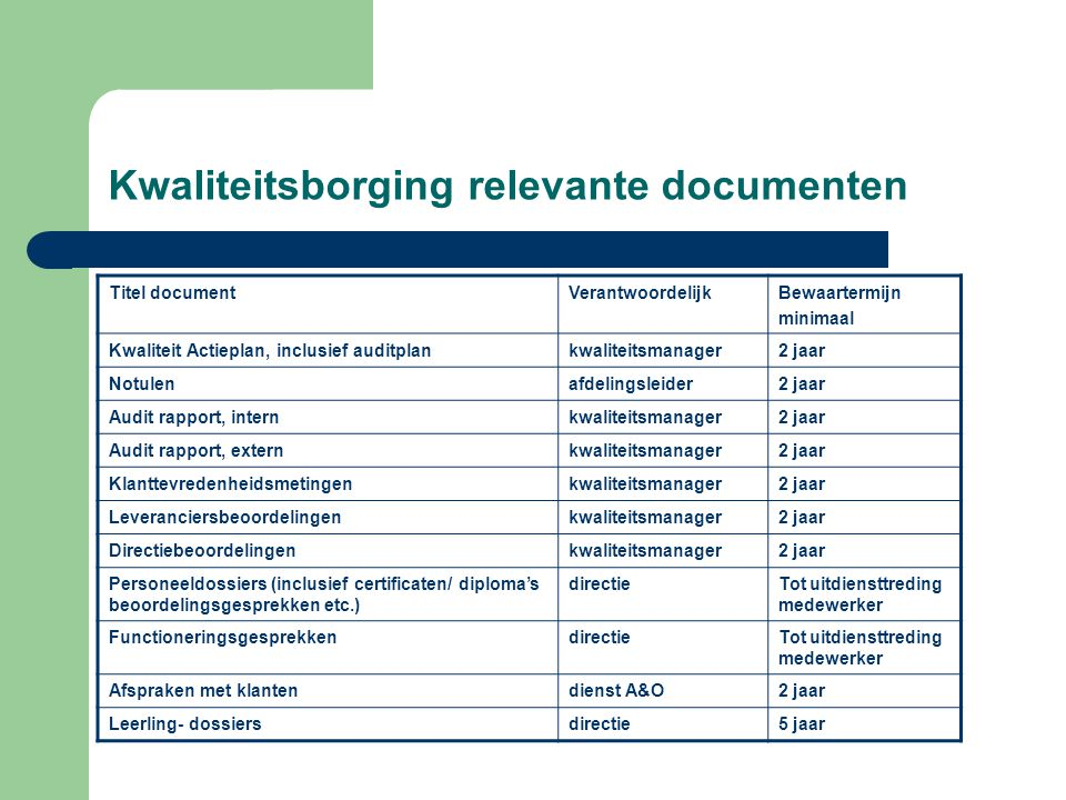 Kwaliteitsborging relevante documenten