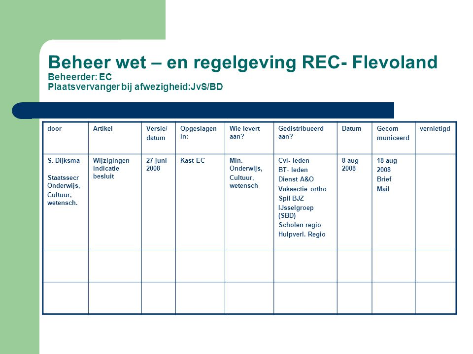 Beheer wet – en regelgeving REC- Flevoland Beheerder: EC Plaatsvervanger bij afwezigheid:JvS/BD
