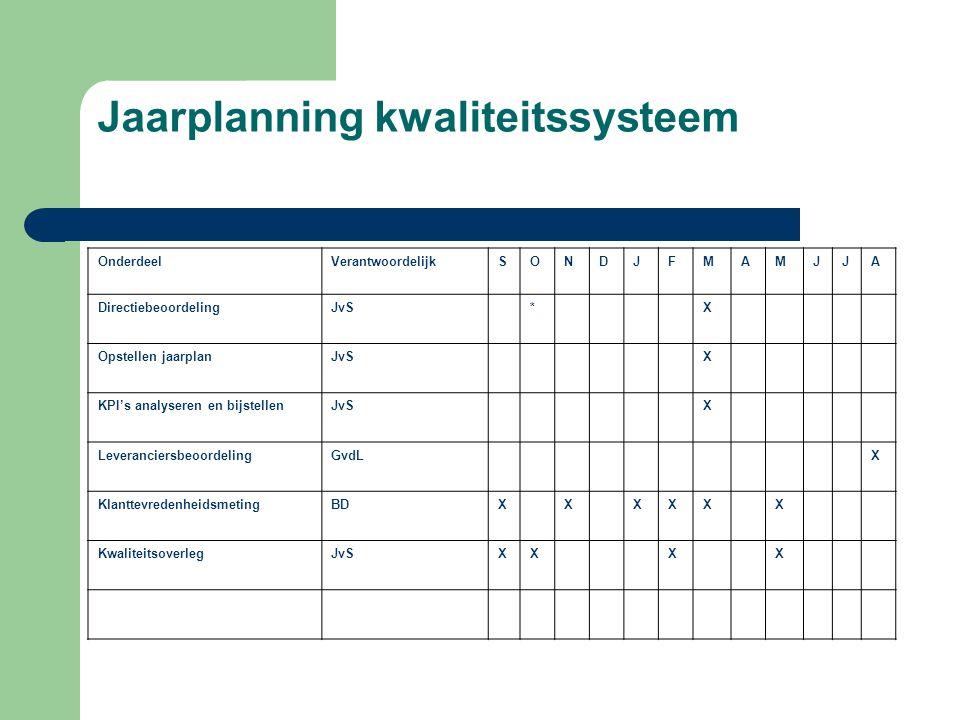 Jaarplanning kwaliteitssysteem