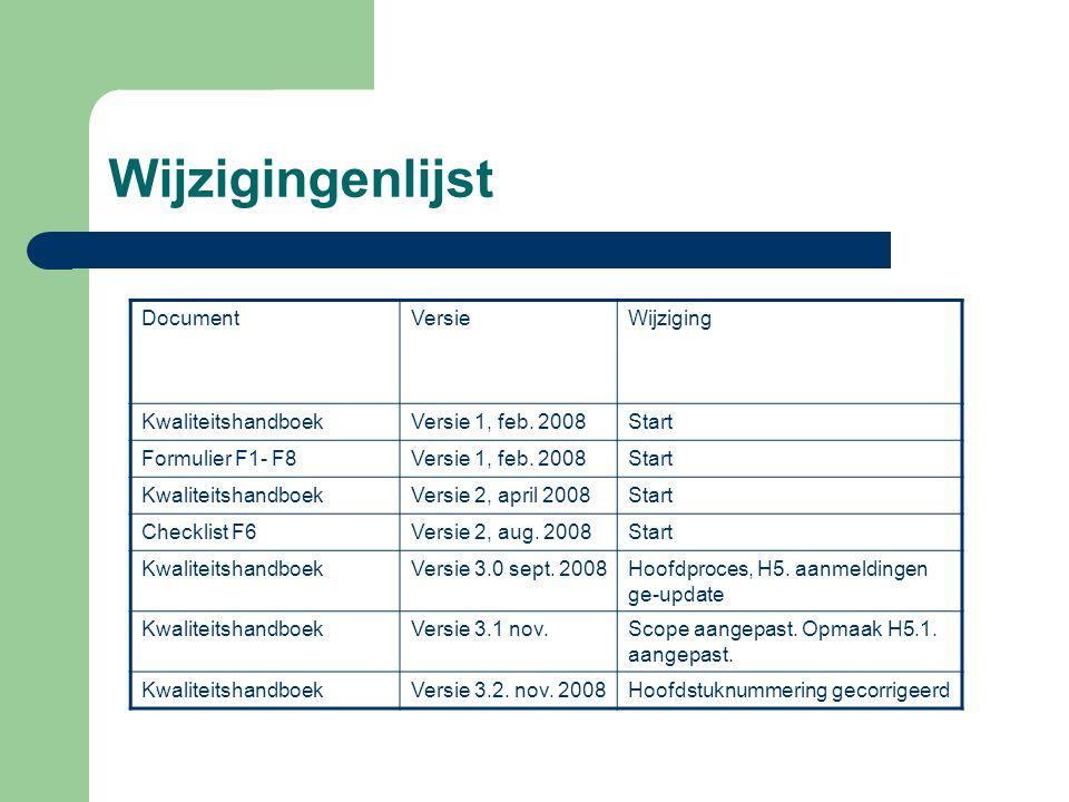 Wijzigingenlijst Document Versie Wijziging Kwaliteitshandboek