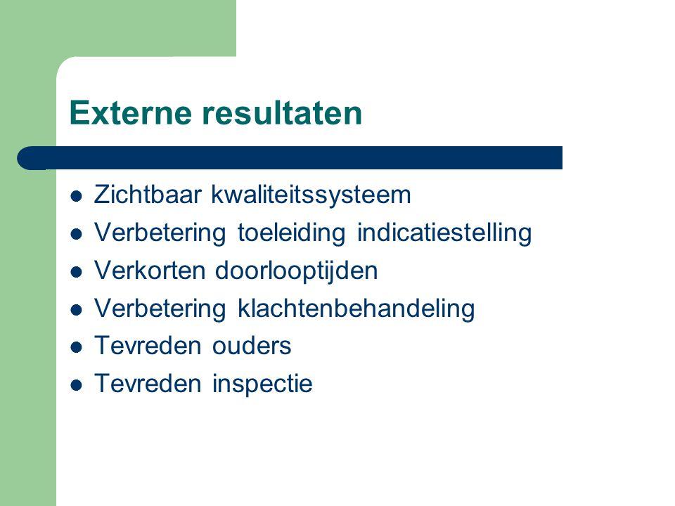 Externe resultaten Zichtbaar kwaliteitssysteem