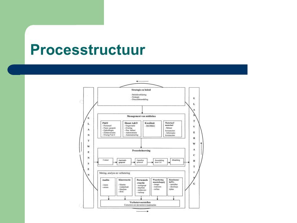 Processtructuur Cyclisch proces van planvorming, uitvoering, meting en evaluatie