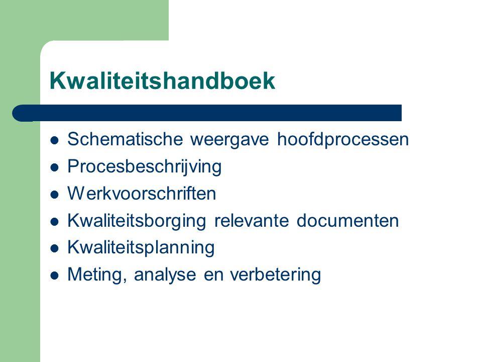 Kwaliteitshandboek Schematische weergave hoofdprocessen