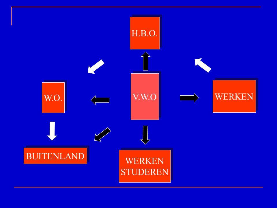 H.B.O. WERKEN W.O. V.W.O BUITENLAND WERKEN STUDEREN