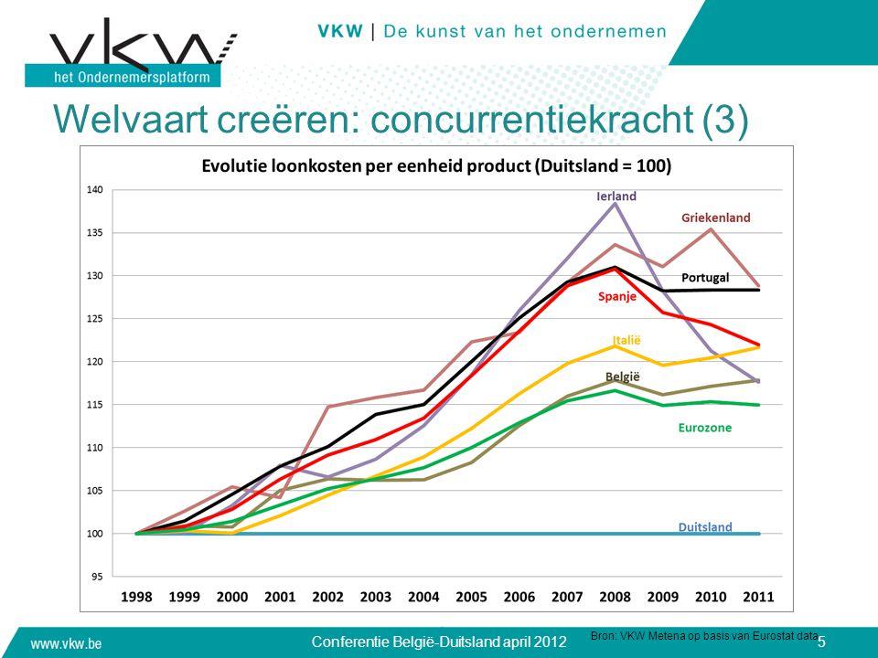 Welvaart creëren: concurrentiekracht (3)