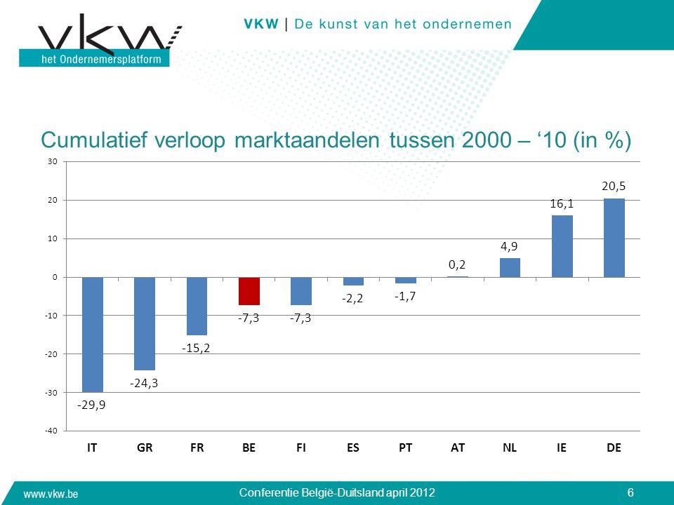 Cumulatief verloop marktaandelen tussen 2000 – '10 (in %)