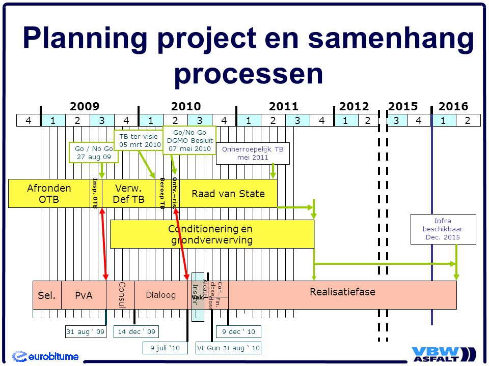 Planning project en samenhang processen