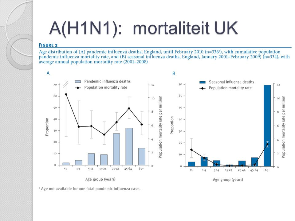 A(H1N1): mortaliteit UK 4/10.000