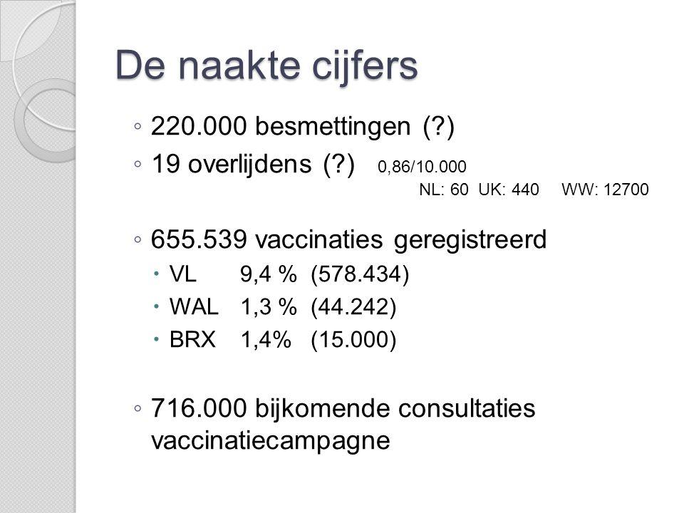 De naakte cijfers 220.000 besmettingen ( )