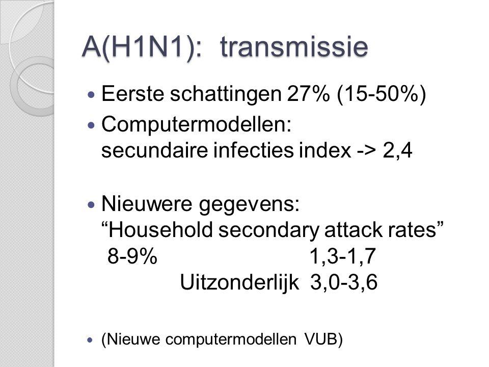 A(H1N1): transmissie Eerste schattingen 27% (15-50%)