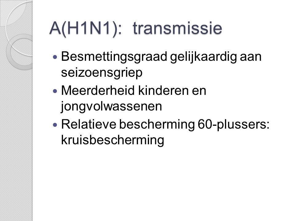 A(H1N1): transmissie Besmettingsgraad gelijkaardig aan seizoensgriep