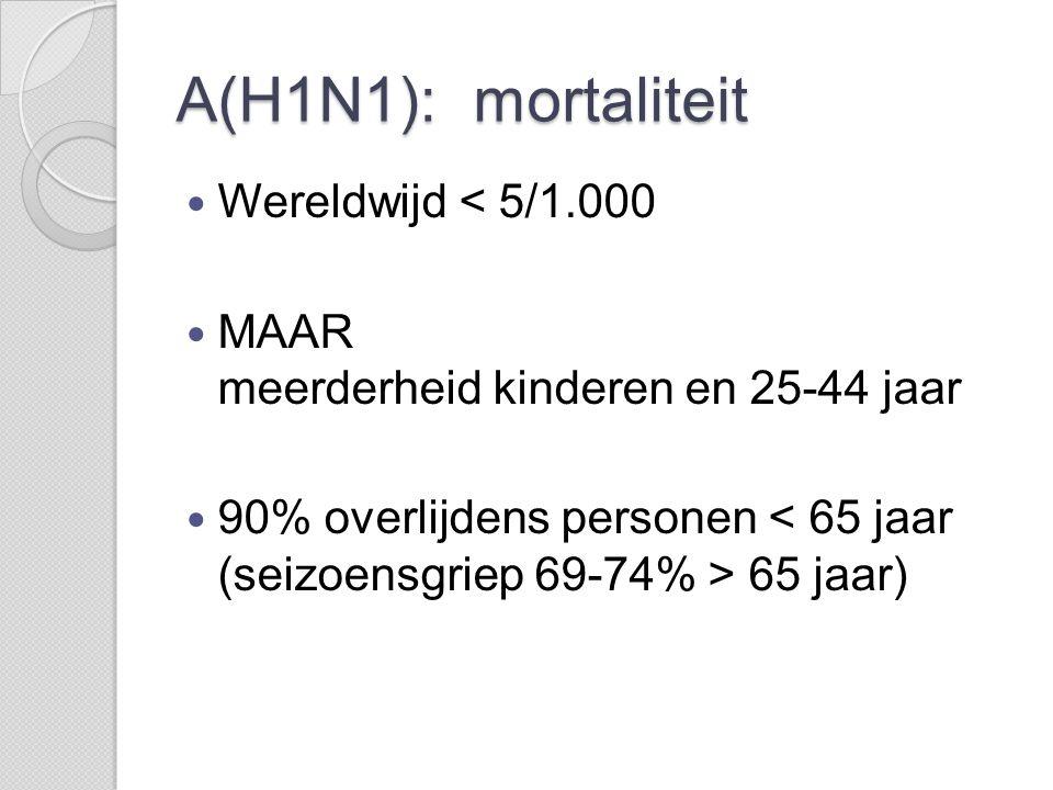 A(H1N1): mortaliteit Wereldwijd < 5/1.000