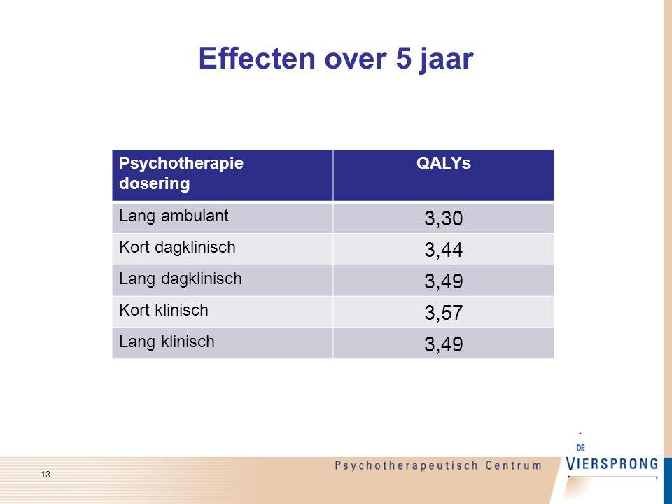 Effecten over 5 jaar 3,30 3,44 3,49 3,57 Psychotherapie dosering QALYs