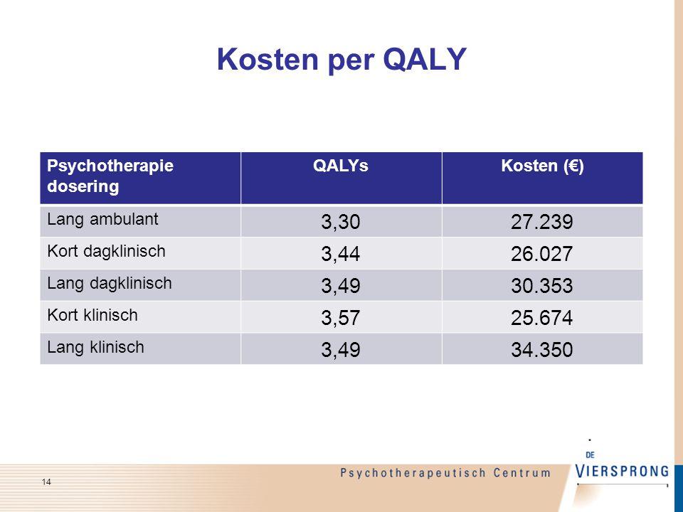 Kosten per QALY Psychotherapie. dosering. QALYs. Kosten (€) Lang ambulant. 3,30. 27.239. Kort dagklinisch.