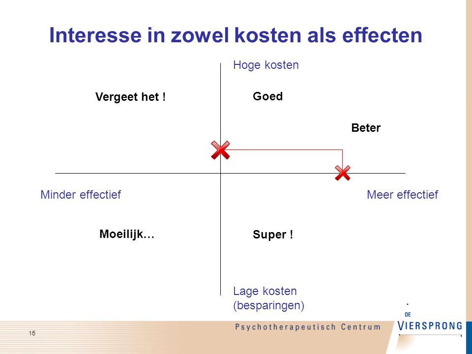 Interesse in zowel kosten als effecten