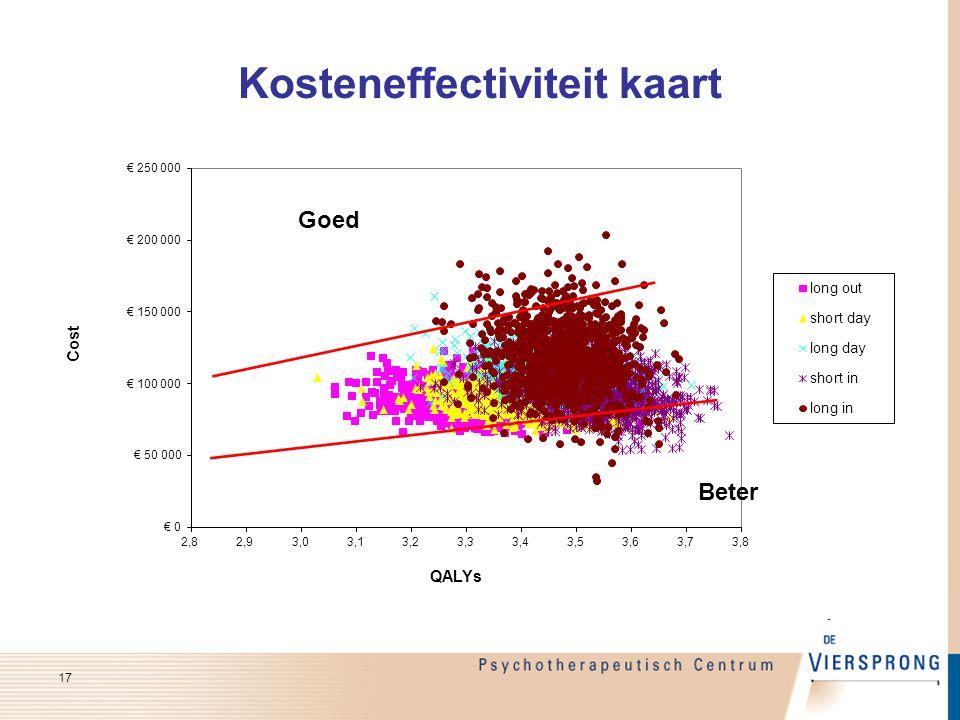 Kosteneffectiviteit kaart